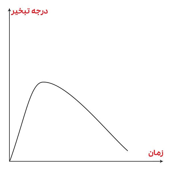 فیبراسیون متوسط